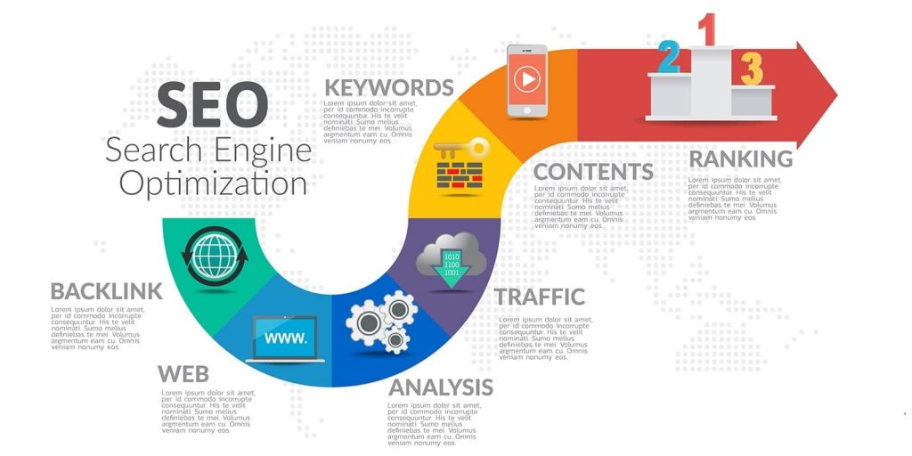 SEO ranking for google